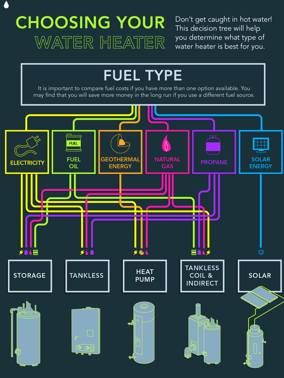 Energy Efficient Hot Water